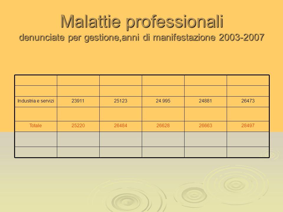 Malattie professionali denunciate per gestione,anni di manifestazione 2003-2007