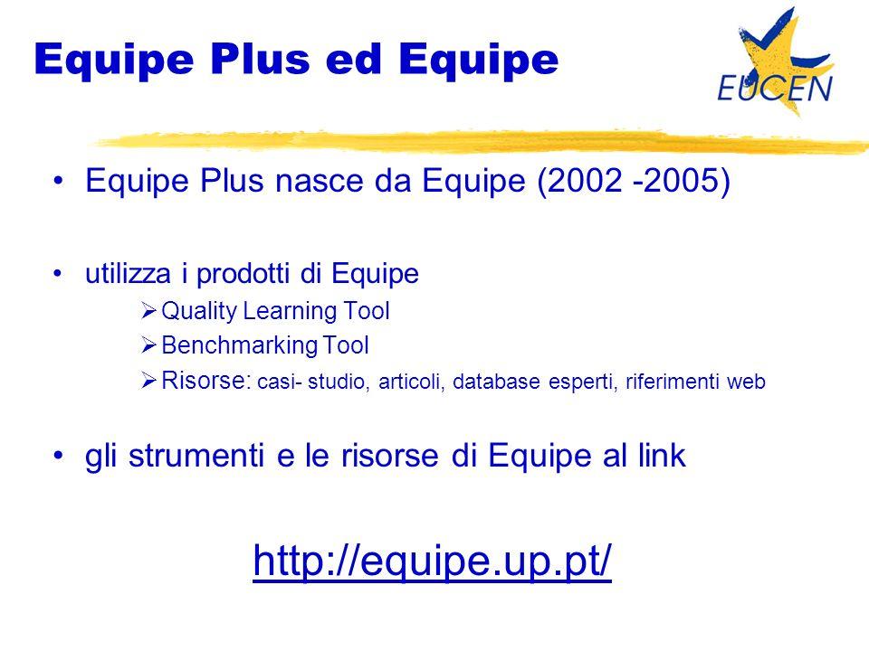 Equipe Plus ed Equipe Equipe Plus nasce da Equipe (2002 -2005) utilizza i prodotti di Equipe Quality Learning Tool Benchmarking Tool Risorse: casi- studio, articoli, database esperti, riferimenti web gli strumenti e le risorse di Equipe al link http://equipe.up.pt/