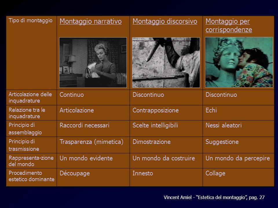 Tabella Amiel Tipo di montaggio Montaggio narrativoMontaggio discorsivoMontaggio per corrispondenze Articolazione delle inquadrature ContinuoDiscontin