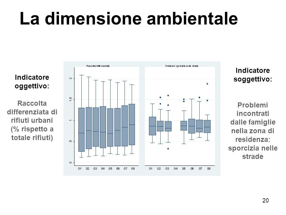 20 La dimensione ambientale Indicatore oggettivo: Raccolta differenziata di rifiuti urbani (% rispetto a totale rifiuti) Indicatore soggettivo: Proble