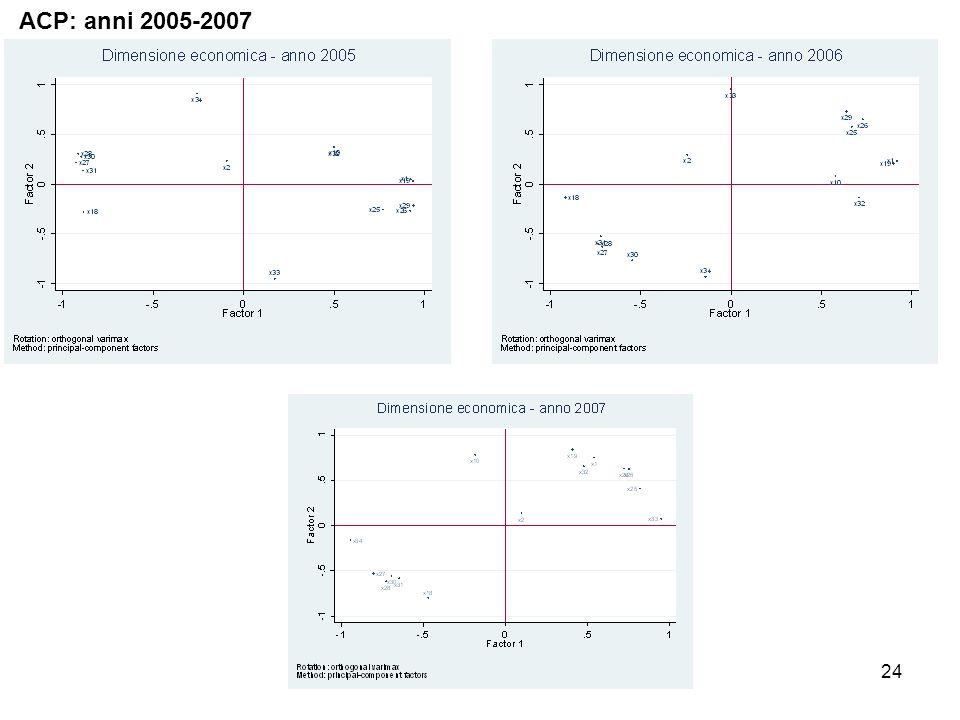 24 ACP: anni 2005-2007