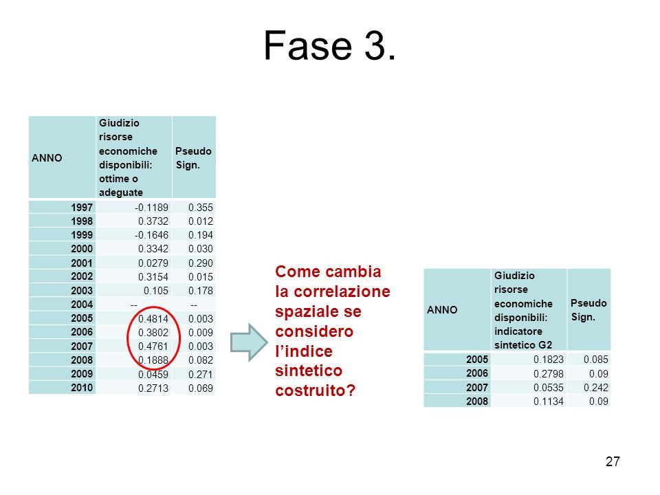 27 Fase 3. ANNO Giudizio risorse economiche disponibili: ottime o adeguate Pseudo Sign. 1997-0.11890.355 19980.37320.012 1999-0.16460.194 20000.33420.