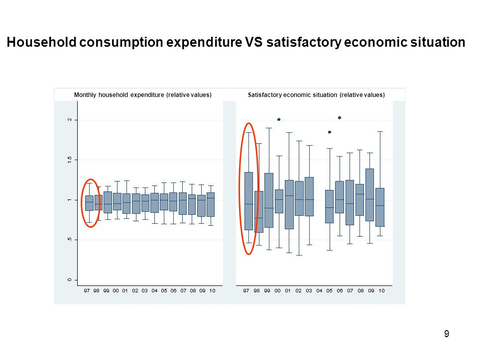 9 Household consumption expenditure VS satisfactory economic situation Monthly household expenditure (relative values)Satisfactory economic situation