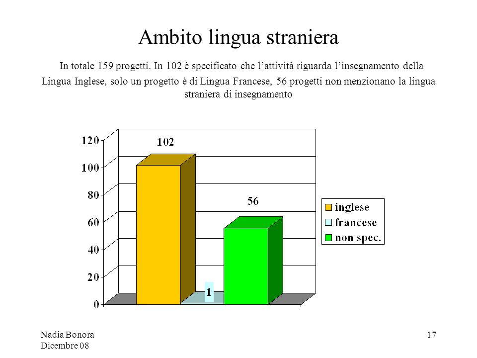 Nadia Bonora Dicembre 08 17 Ambito lingua straniera In totale 159 progetti.