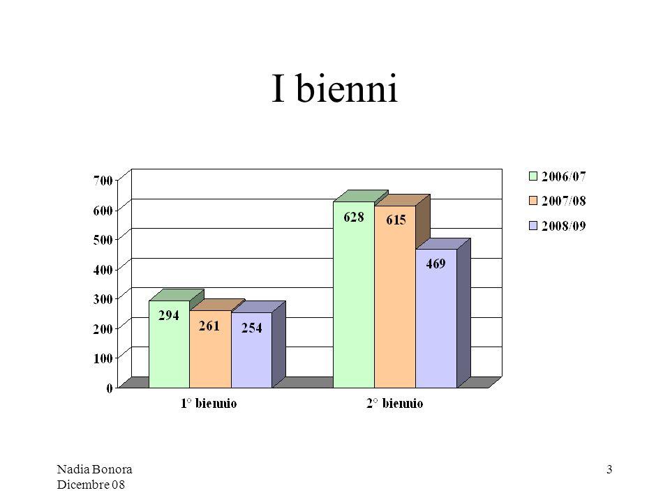 Nadia Bonora Dicembre 08 4 Bancadati-Tirocinio SFP Laggregazione delle iscrizioni in bienni rileva la differenza del doppio tra 1° e 2° biennio per effetto dellimmatricolazione delle seconde laureee e dei ritardi.