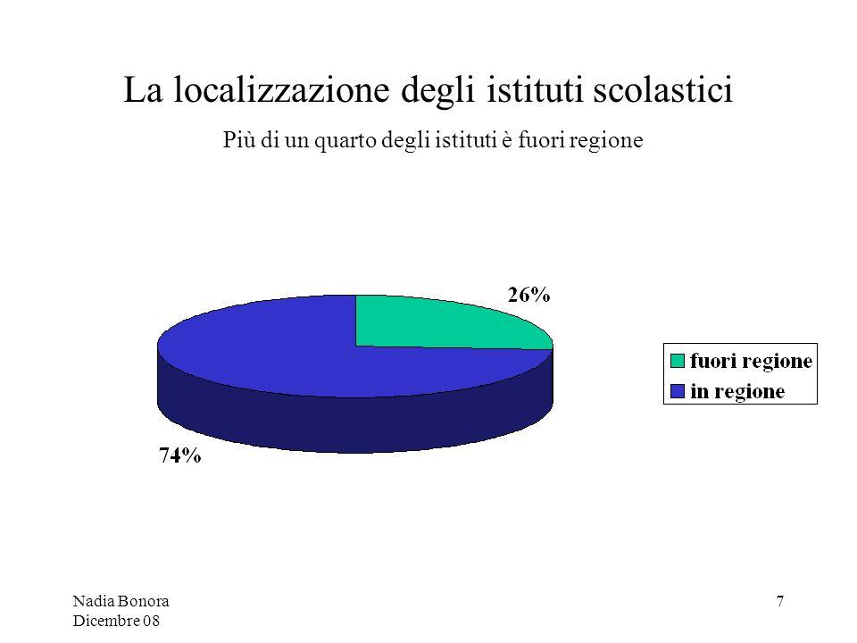 Nadia Bonora Dicembre 08 7 La localizzazione degli istituti scolastici Più di un quarto degli istituti è fuori regione