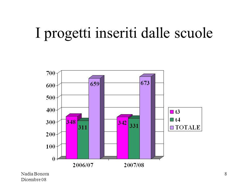 Nadia Bonora Dicembre 08 19 Ambito linguistico espressivo Italiano, lingua italiana: 72 progetti.