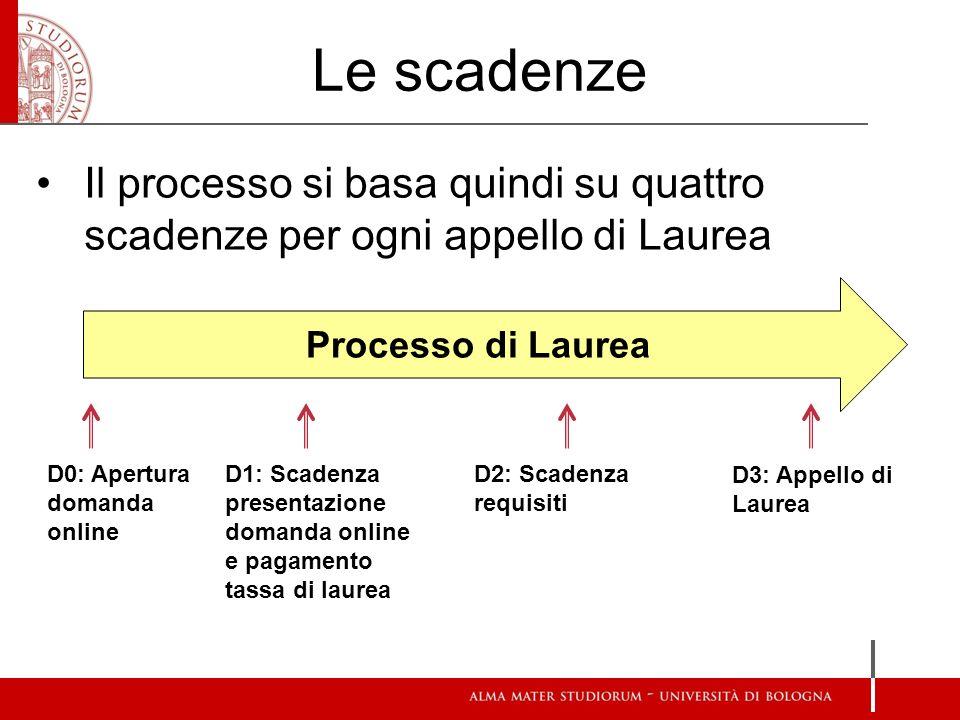 Le scadenze Processo di Laurea D0: Apertura domanda online D1: Scadenza presentazione domanda online e pagamento tassa di laurea D2: Scadenza requisit