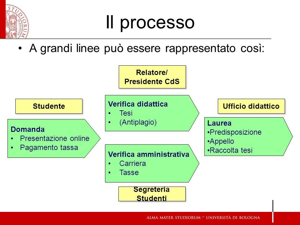 Il processo A grandi linee può essere rappresentato così: Verifica didattica Tesi (Antiplagio) Verifica amministrativa Carriera Tasse Domanda Presenta