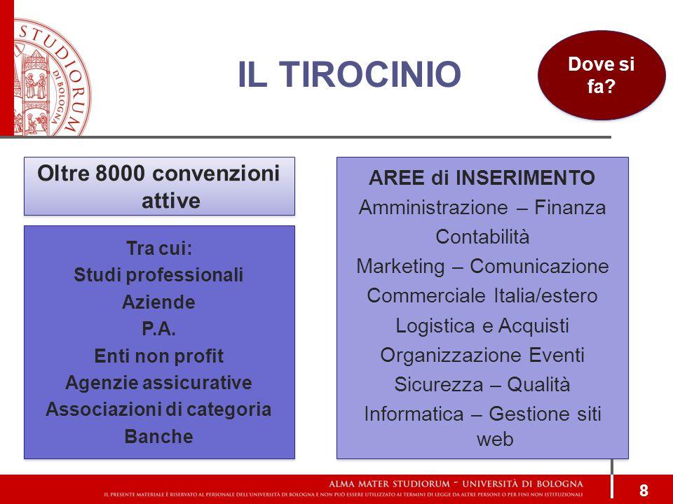 IL TIROCINIO 8 Oltre 8000 convenzioni attive AREE di INSERIMENTO Amministrazione – Finanza Contabilità Marketing – Comunicazione Commerciale Italia/es