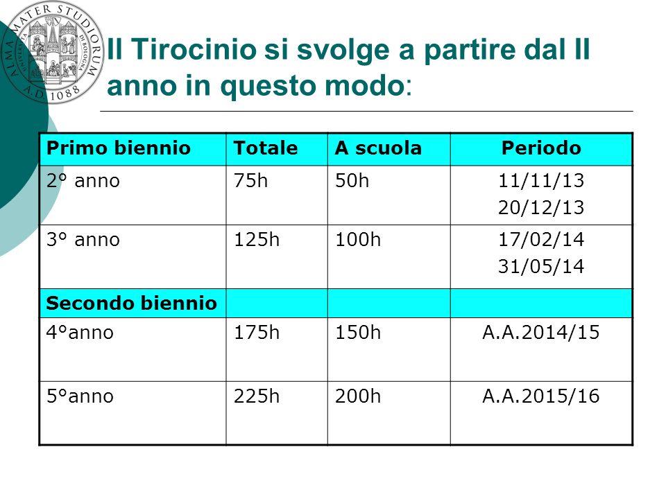 Il Tirocinio si svolge a partire dal II anno in questo modo: Primo biennioTotaleA scuolaPeriodo 2° anno75h50h11/11/13 20/12/13 3° anno125h100h17/02/14 31/05/14 Secondo biennio 4°anno175h150hA.A.2014/15 5°anno225h200hA.A.2015/16
