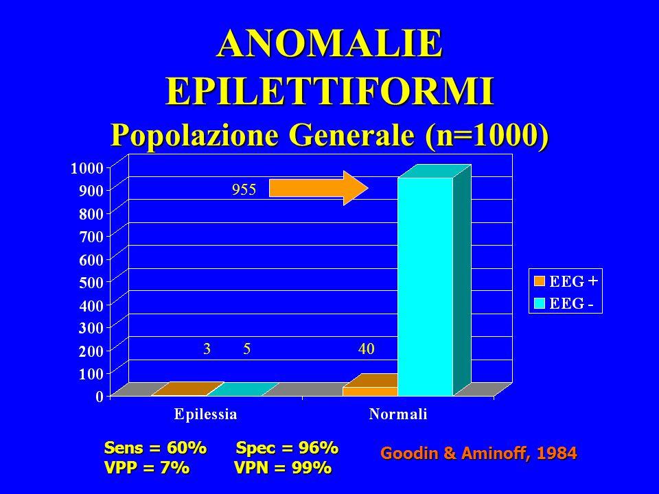 ANOMALIE EPILETTIFORMI Popolazione Generale (n=1000) 3540 955 Goodin & Aminoff, 1984 Sens = 60% Spec = 96% VPP = 7% VPN = 99%
