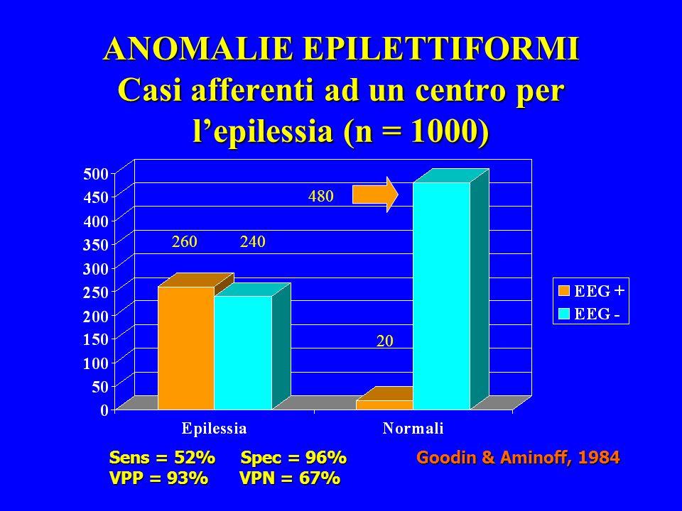 ANOMALIE EPILETTIFORMI Casi afferenti ad un centro per lepilessia (n = 1000) Goodin & Aminoff, 1984 260 240 20 480 Sens = 52% Spec = 96% VPP = 93% VPN