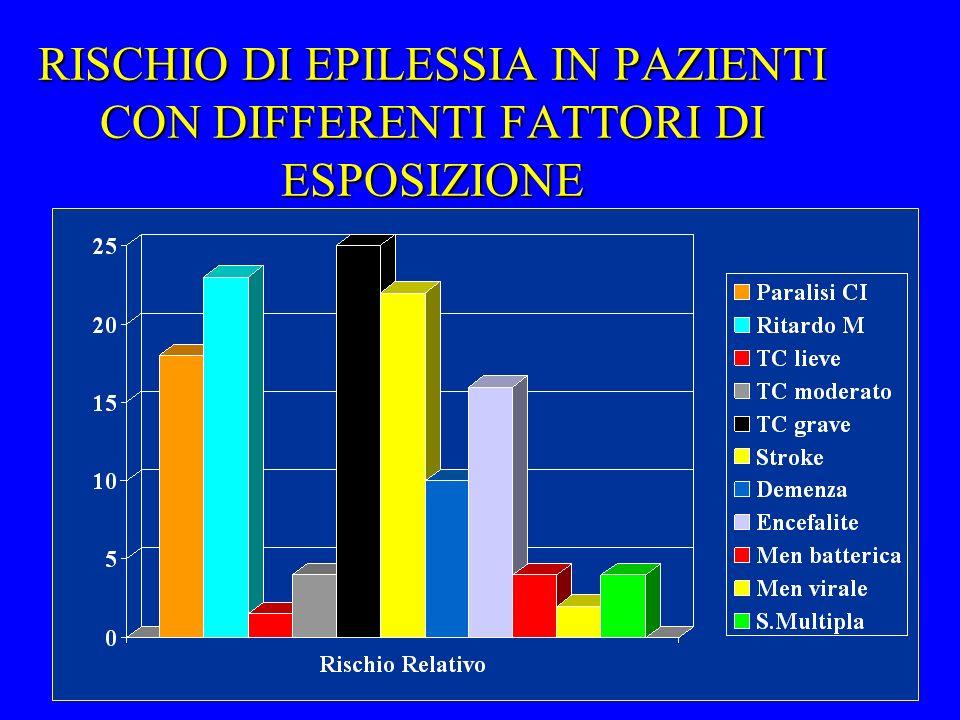 RISCHIO DI EPILESSIA IN PAZIENTI CON DIFFERENTI FATTORI DI ESPOSIZIONE