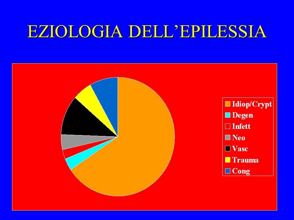 EZIOLOGIA DELLEPILESSIA
