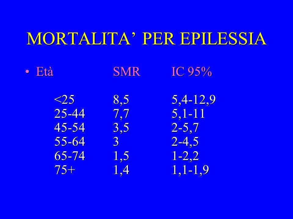 MORTALITA PER EPILESSIA EtàSMRIC 95% <258,55,4-12,9 25-447,75,1-11 45-543,52-5,7 55-6432-4,5 65-741,51-2,2 75+1,41,1-1,9EtàSMRIC 95% <258,55,4-12,9 25