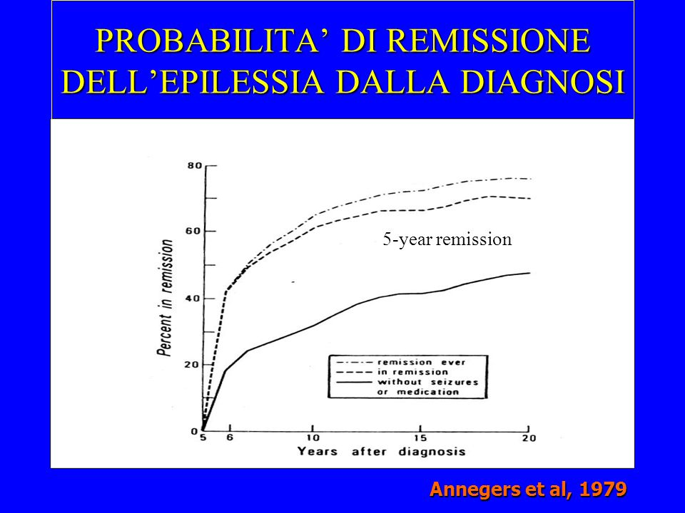PROBABILITA DI REMISSIONE DELLEPILESSIA DALLA DIAGNOSI Annegers et al, 1979 5-year remission