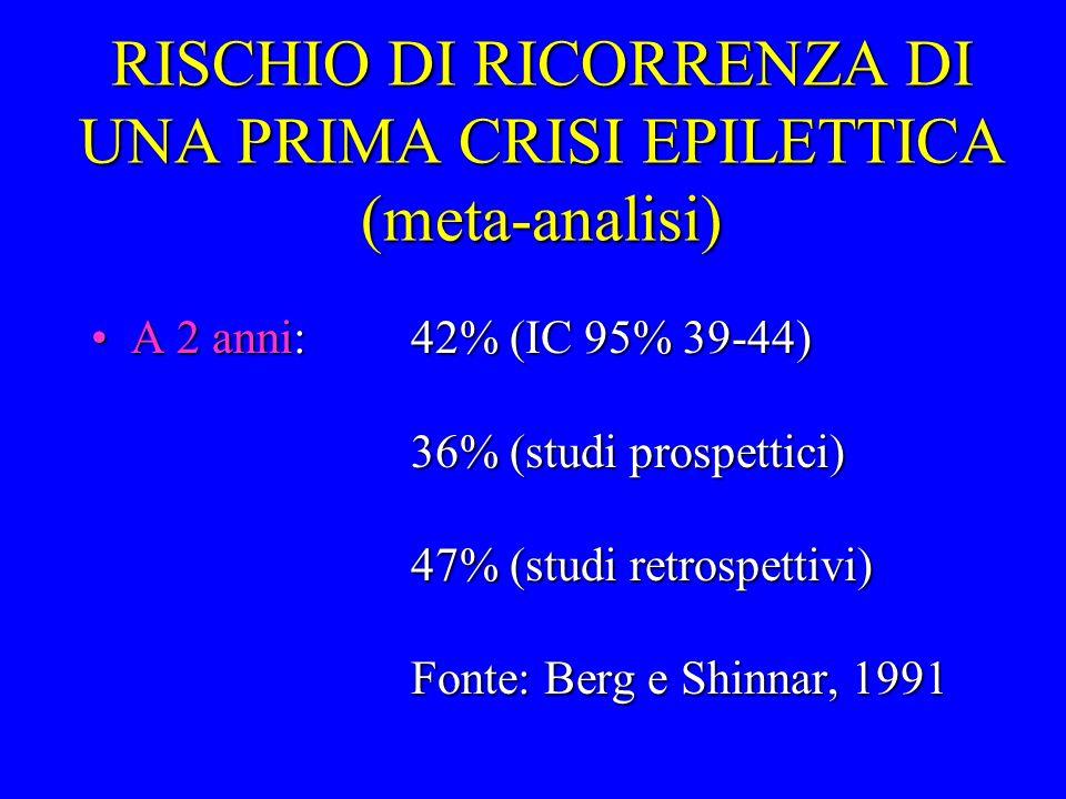 RISCHIO DI RICORRENZA DI UNA PRIMA CRISI EPILETTICA (meta-analisi) A 2 anni:42% (IC 95% 39-44) 36% (studi prospettici) 47% (studi retrospettivi) Fonte