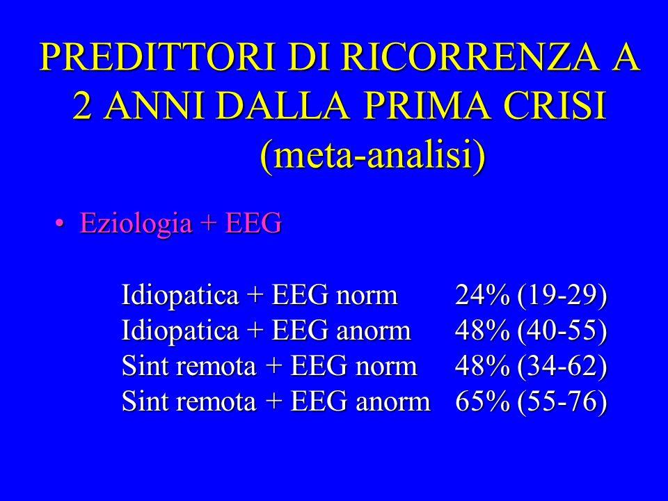 PREDITTORI DI RICORRENZA A 2 ANNI DALLA PRIMA CRISI (meta-analisi) Eziologia + EEG Idiopatica + EEG norm24% (19-29) Idiopatica + EEG anorm48% (40-55)