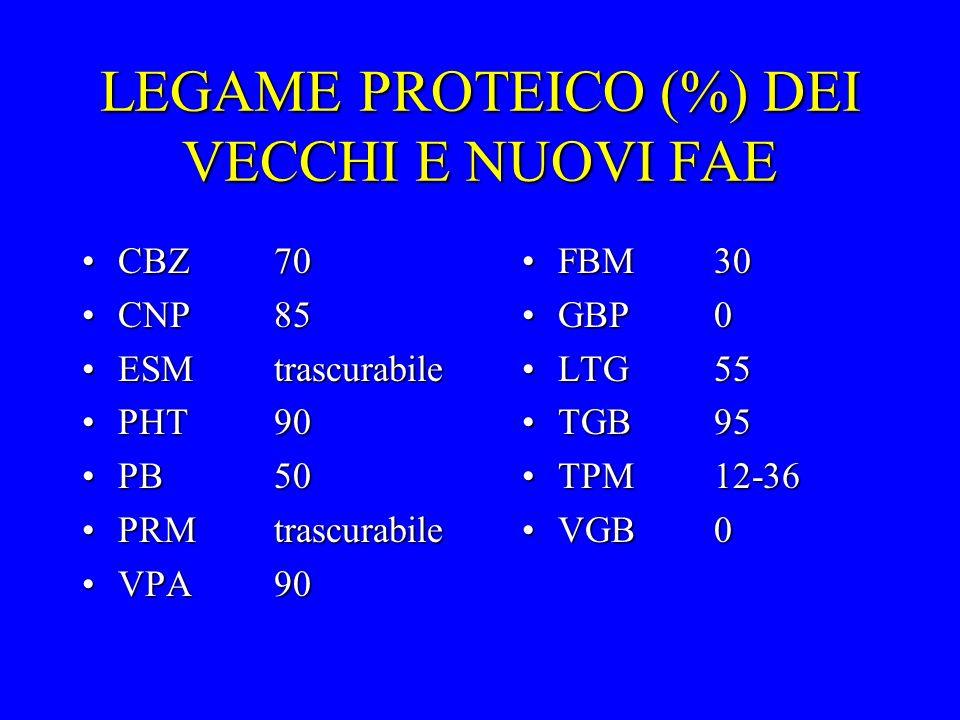 LEGAME PROTEICO (%) DEI VECCHI E NUOVI FAE CBZ70CBZ70 CNP85CNP85 ESMtrascurabileESMtrascurabile PHT90PHT90 PB50PB50 PRMtrascurabilePRMtrascurabile VPA