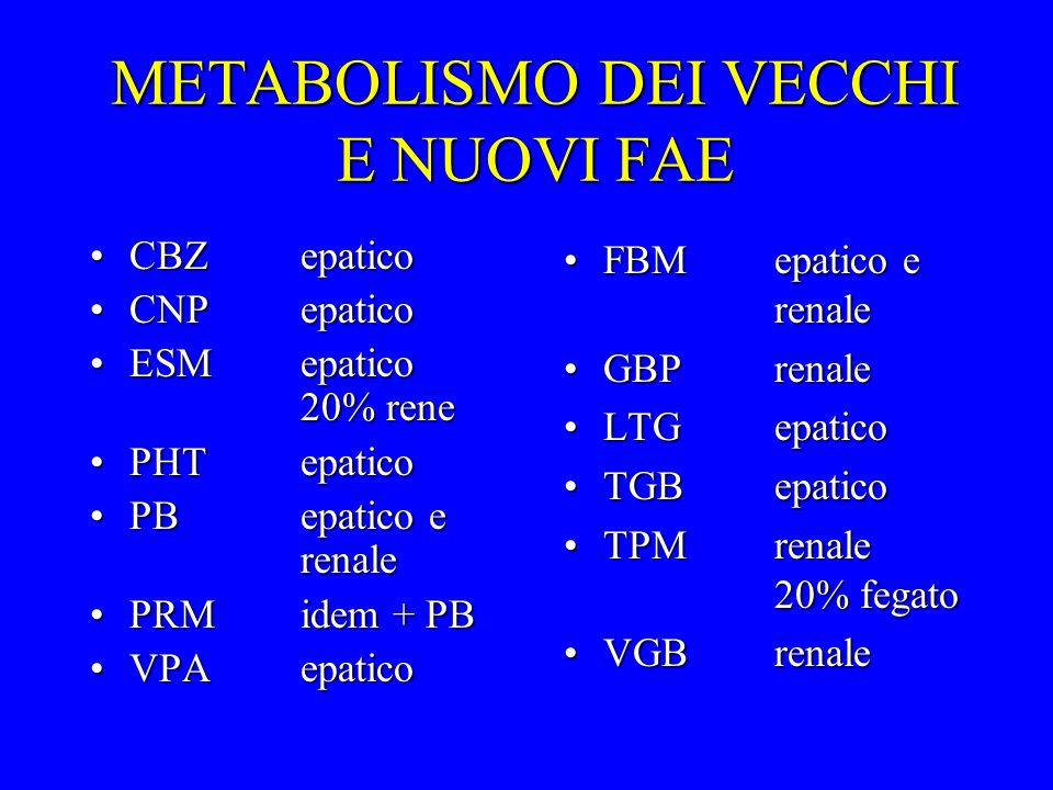 METABOLISMO DEI VECCHI E NUOVI FAE CBZepaticoCBZepatico CNPepaticoCNPepatico ESMepatico 20% reneESMepatico 20% rene PHTepaticoPHTepatico PBepatico e r