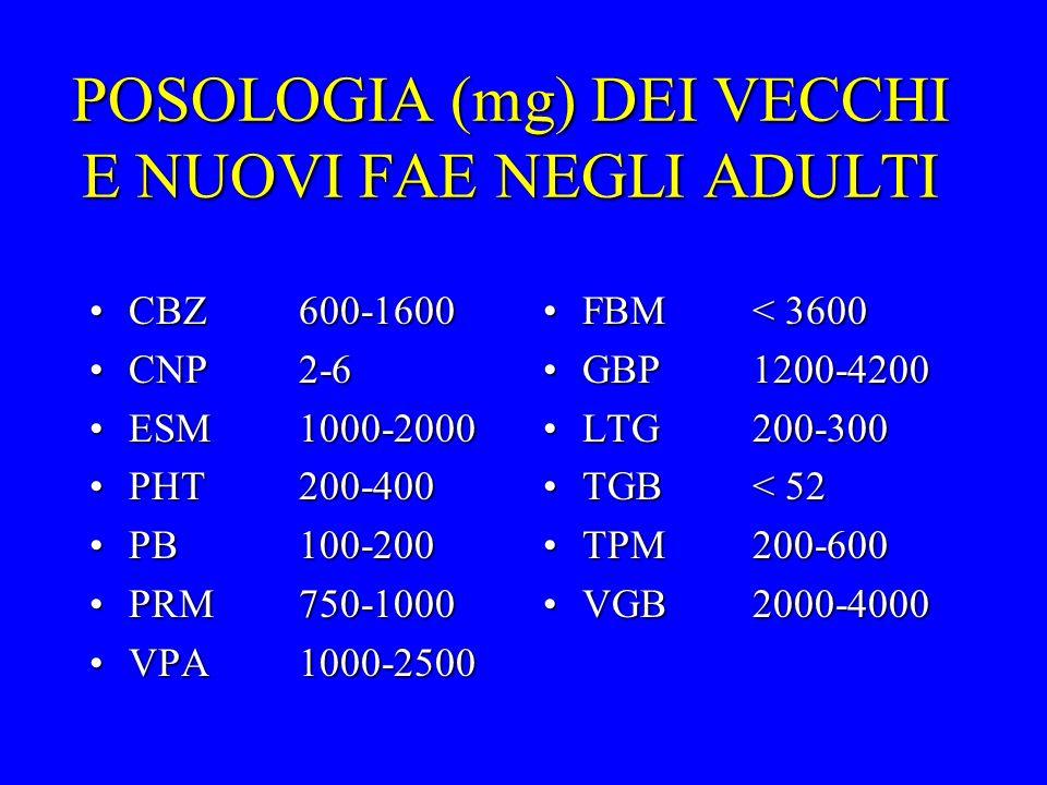 POSOLOGIA (mg) DEI VECCHI E NUOVI FAE NEGLI ADULTI CBZ600-1600CBZ600-1600 CNP2-6CNP2-6 ESM1000-2000ESM1000-2000 PHT200-400PHT200-400 PB100-200PB100-20