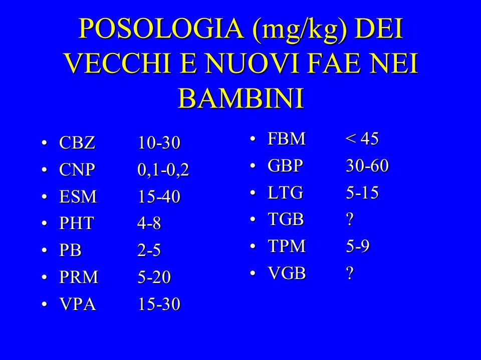 POSOLOGIA (mg/kg) DEI VECCHI E NUOVI FAE NEI BAMBINI CBZ10-30CBZ10-30 CNP0,1-0,2CNP0,1-0,2 ESM15-40ESM15-40 PHT4-8PHT4-8 PB2-5PB2-5 PRM5-20PRM5-20 VPA