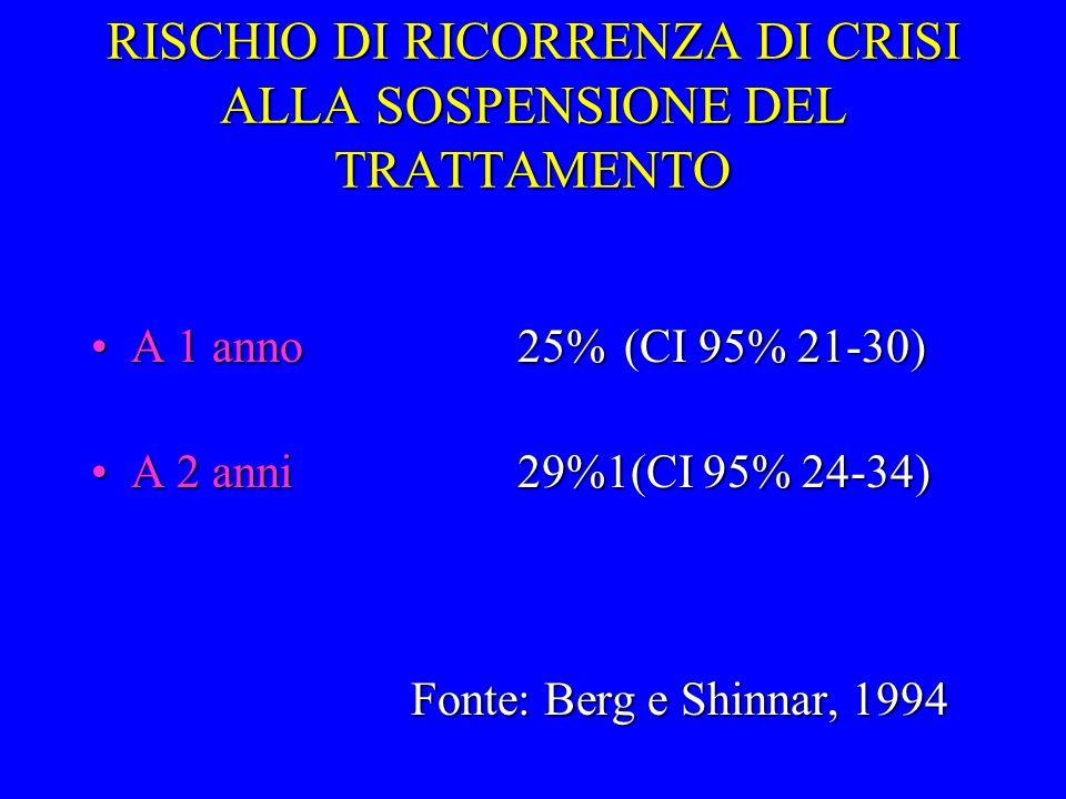 RISCHIO DI RICORRENZA DI CRISI ALLA SOSPENSIONE DEL TRATTAMENTO A 1 anno25%(CI 95% 21-30)A 1 anno25%(CI 95% 21-30) A 2 anni29%1(CI 95% 24-34) Fonte: B
