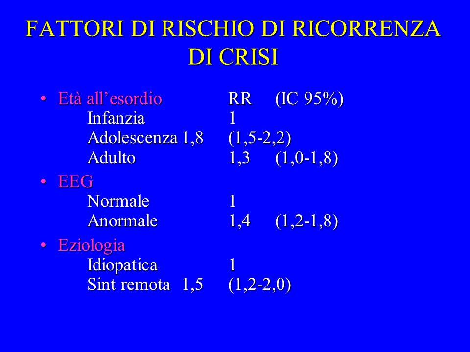FATTORI DI RISCHIO DI RICORRENZA DI CRISI Età allesordioRR(IC 95%) Infanzia1 Adolescenza1,8(1,5-2,2) Adulto1,3(1,0-1,8)Età allesordioRR(IC 95%) Infanz