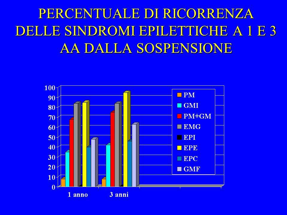 PERCENTUALE DI RICORRENZA DELLE SINDROMI EPILETTICHE A 1 E 3 AA DALLA SOSPENSIONE