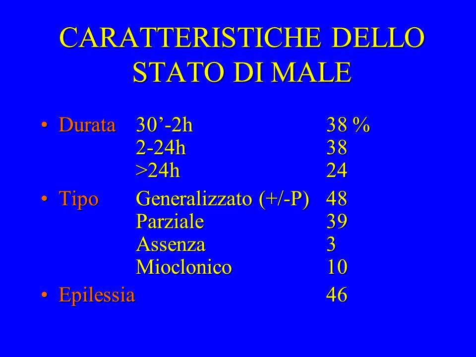CARATTERISTICHE DELLO STATO DI MALE Durata 30-2h38 % 2-24h38 >24h24Durata 30-2h38 % 2-24h38 >24h24 TipoGeneralizzato (+/-P)48 Parziale39 Assenza3 Mioc