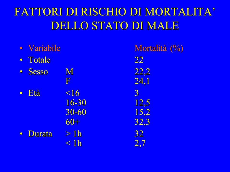 FATTORI DI RISCHIO DI MORTALITA DELLO STATO DI MALE VariabileMortalità (%)VariabileMortalità (%) Totale22Totale22 SessoM22,2 F24,1SessoM22,2 F24,1 Età