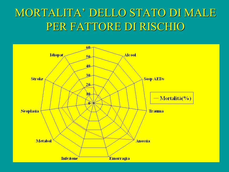 MORTALITA DELLO STATO DI MALE PER FATTORE DI RISCHIO