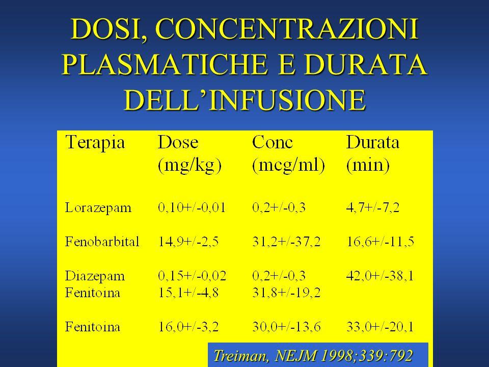 DOSI, CONCENTRAZIONI PLASMATICHE E DURATA DELLINFUSIONE Treiman, NEJM 1998;339:792