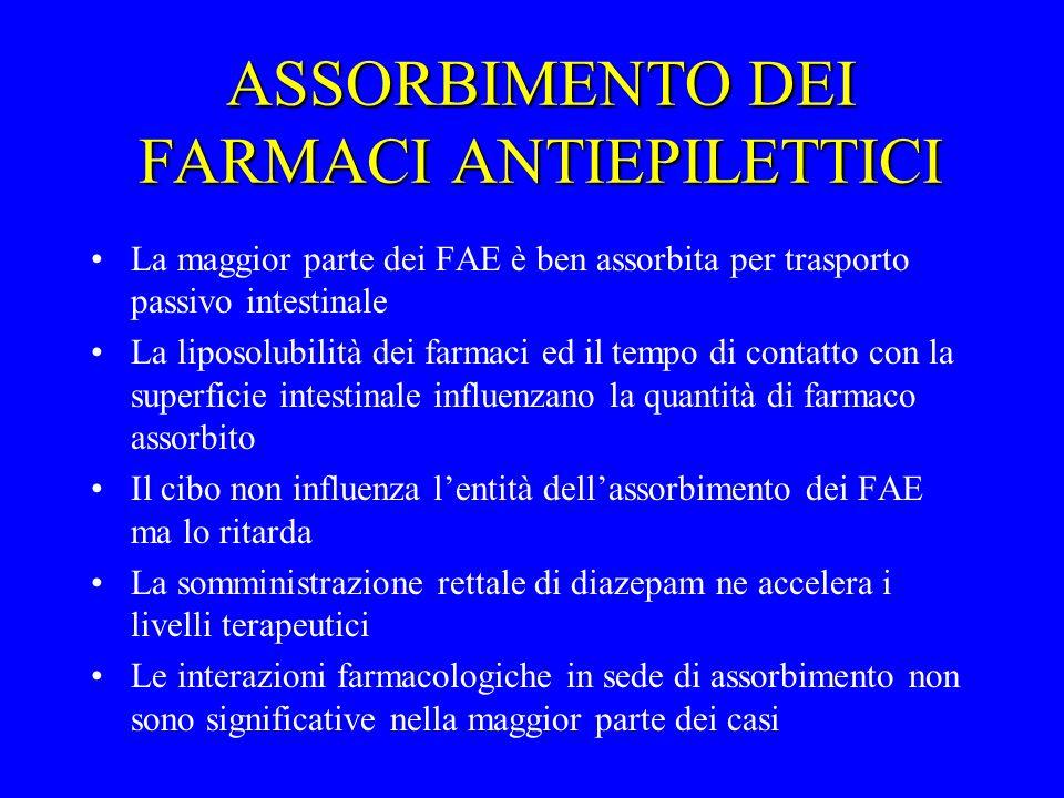 ASSORBIMENTO DEI FARMACI ANTIEPILETTICI La maggior parte dei FAE è ben assorbita per trasporto passivo intestinale La liposolubilità dei farmaci ed il