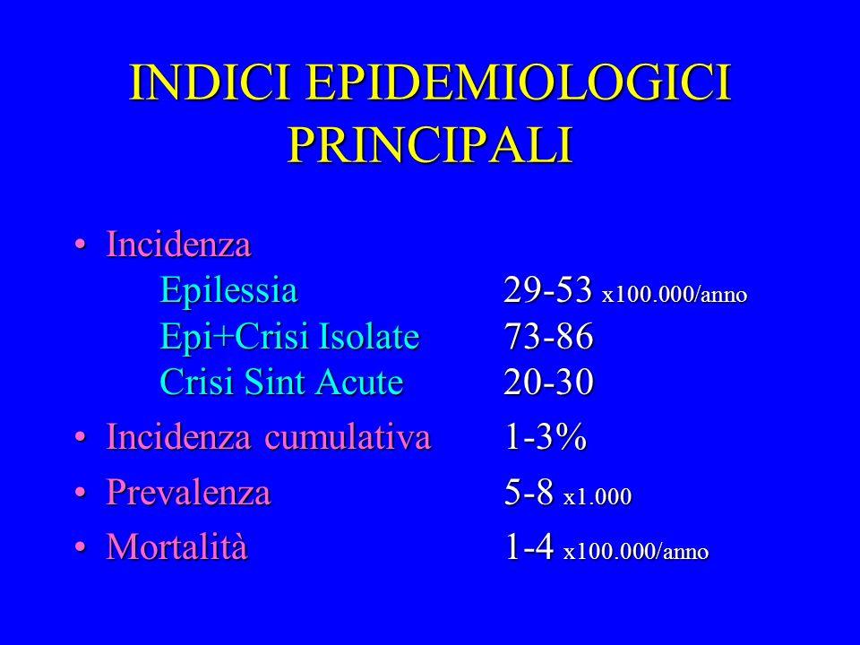 INDICI EPIDEMIOLOGICI PRINCIPALI Incidenza Epilessia29-53 x100.000/anno Epi+Crisi Isolate73-86 Crisi Sint Acute20-30Incidenza Epilessia29-53 x100.000/