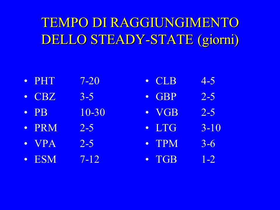 TEMPO DI RAGGIUNGIMENTO DELLO STEADY-STATE (giorni) PHT7-20 CBZ3-5 PB10-30 PRM2-5 VPA2-5 ESM7-12 CLB4-5 GBP2-5 VGB2-5 LTG3-10 TPM3-6 TGB1-2