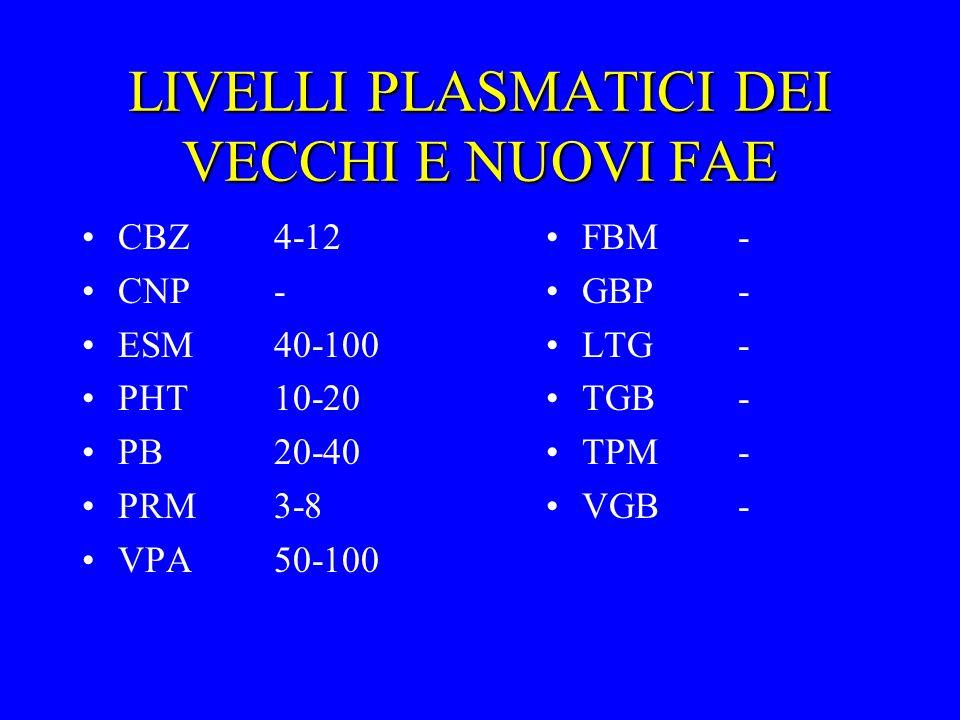 LIVELLI PLASMATICI DEI VECCHI E NUOVI FAE CBZ4-12 CNP- ESM40-100 PHT10-20 PB20-40 PRM3-8 VPA50-100 FBM- GBP- LTG- TGB- TPM- VGB-