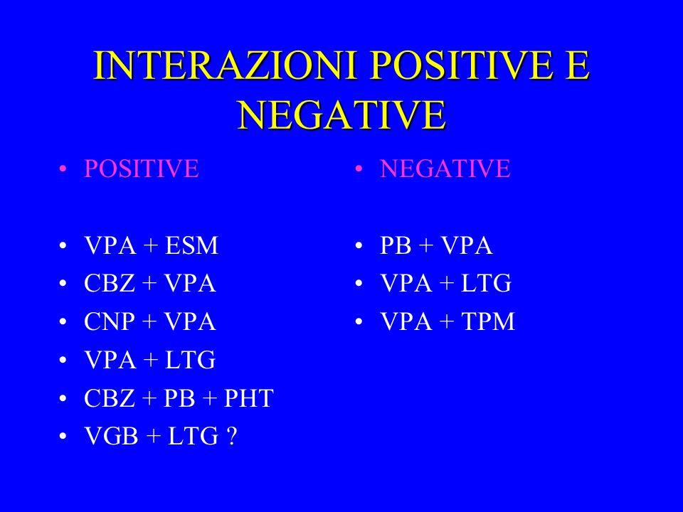 INTERAZIONI POSITIVE E NEGATIVE POSITIVE VPA + ESM CBZ + VPA CNP + VPA VPA + LTG CBZ + PB + PHT VGB + LTG ? NEGATIVE PB + VPA VPA + LTG VPA + TPM