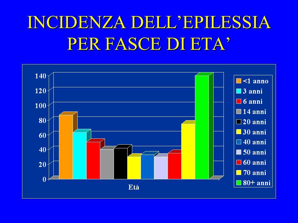 INCIDENZA DELLEPILESSIA PER FASCE DI ETA