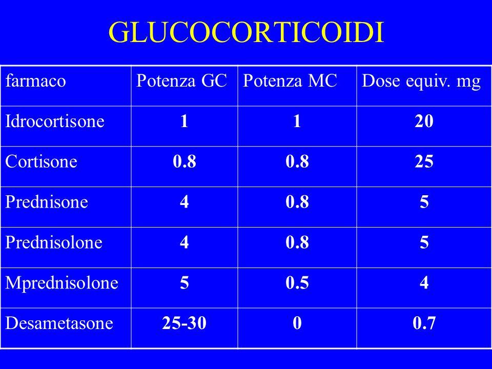 GLUCOCORTICOIDI farmacoPotenza GCPotenza MCDose equiv. mg Idrocortisone1120 Cortisone0.8 25 Prednisone40.85 Prednisolone40.85 Mprednisolone50.54 Desam
