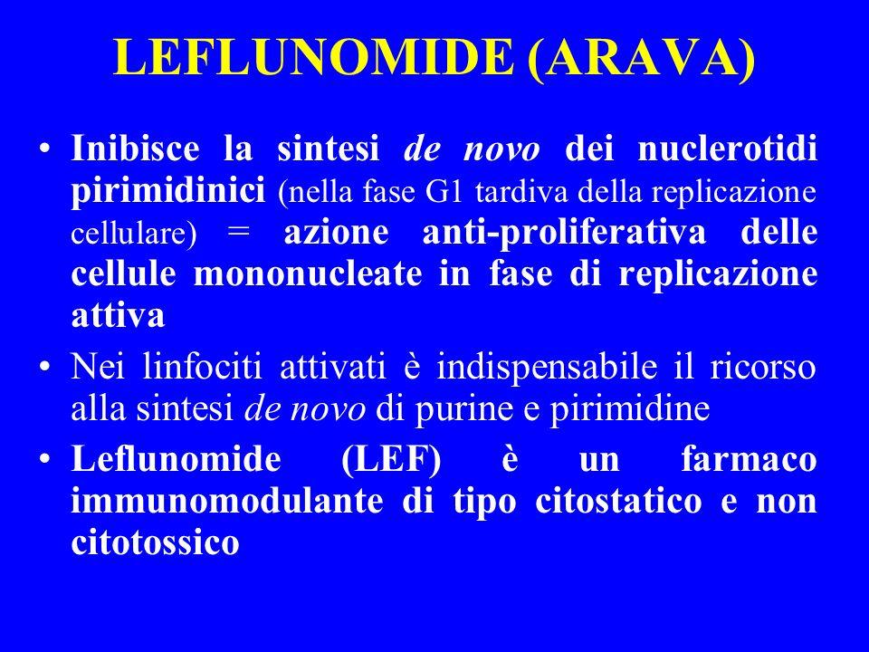 LEFLUNOMIDE (ARAVA) Inibisce la sintesi de novo dei nuclerotidi pirimidinici (nella fase G1 tardiva della replicazione cellulare) = azione anti-prolif