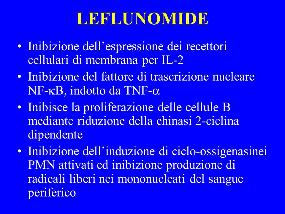 LEFLUNOMIDE Inibizione dellespressione dei recettori cellulari di membrana per IL-2 Inibizione del fattore di trascrizione nucleare NF- B, indotto da