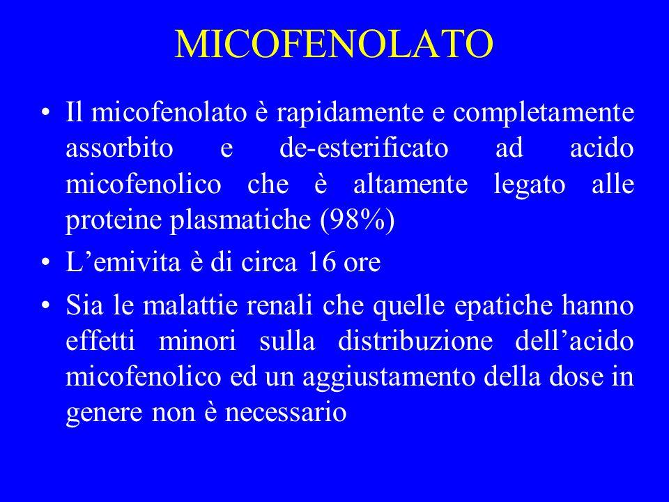MICOFENOLATO Il micofenolato è rapidamente e completamente assorbito e de-esterificato ad acido micofenolico che è altamente legato alle proteine plas
