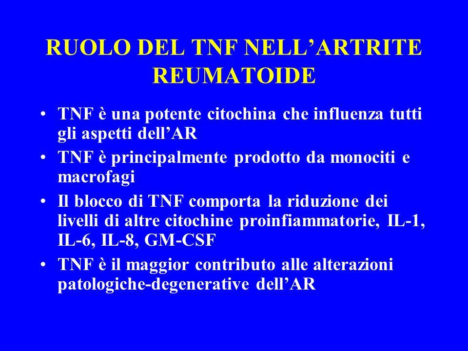 RUOLO DEL TNF NELLARTRITE REUMATOIDE TNF è una potente citochina che influenza tutti gli aspetti dellAR TNF è principalmente prodotto da monociti e ma
