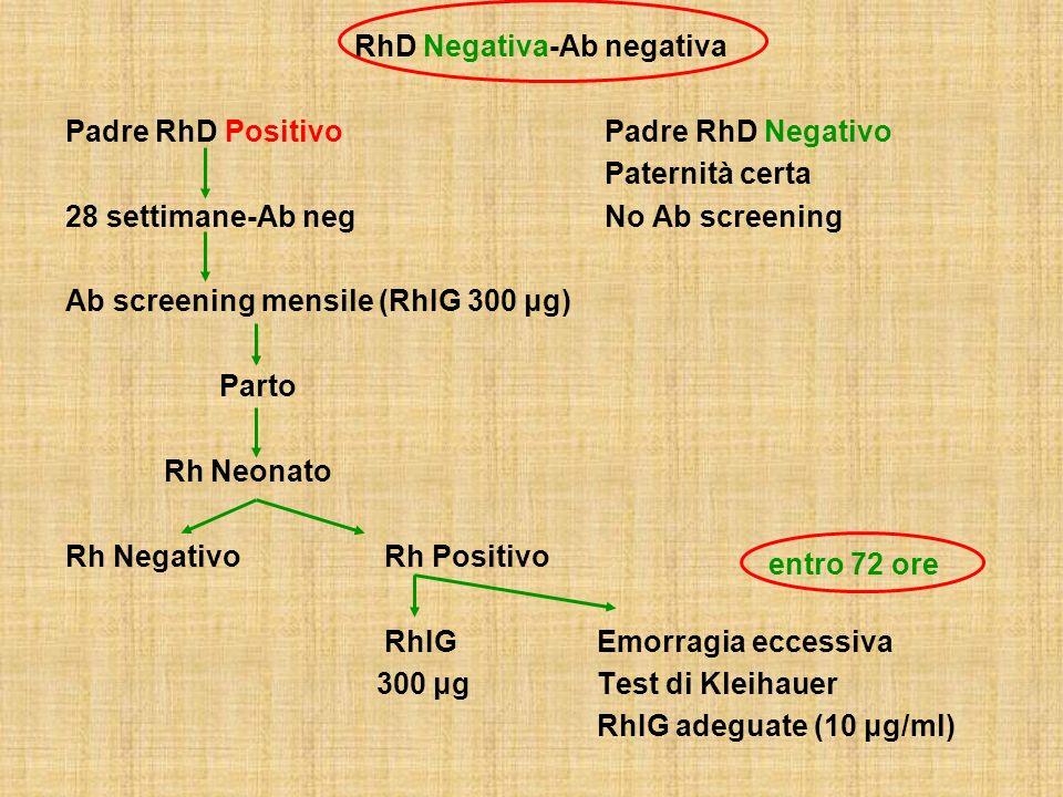 RhD Negativa-Ab negativa Padre RhD Positivo Padre RhD Negativo Paternità certa 28 settimane-Ab neg No Ab screening Ab screening mensile (RhIG 300 μg)
