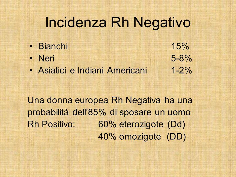 Incidenza Rh Negativo Bianchi 15% Neri 5-8% Asiatici e Indiani Americani1-2% Una donna europea Rh Negativa ha una probabilità dell85% di sposare un uo
