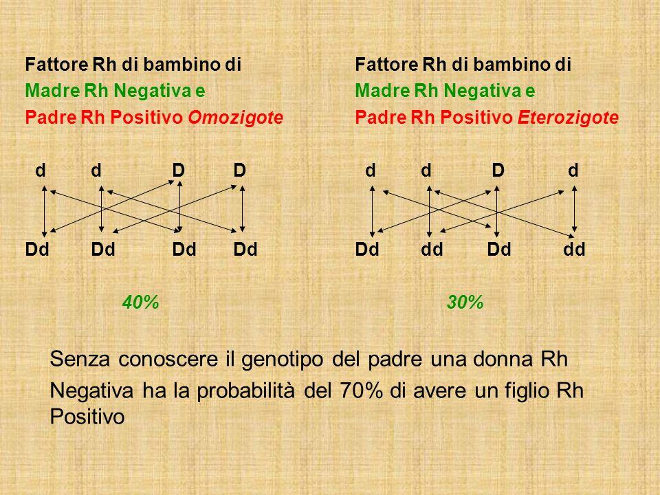 Fattore Rh di bambino diMadre Rh Negativa e Padre Rh Positivo OmozigotePadre Rh Positivo Eterozigote d d D D d d D d DdDd Dd DdDdddDd dd 40% 30% Senza