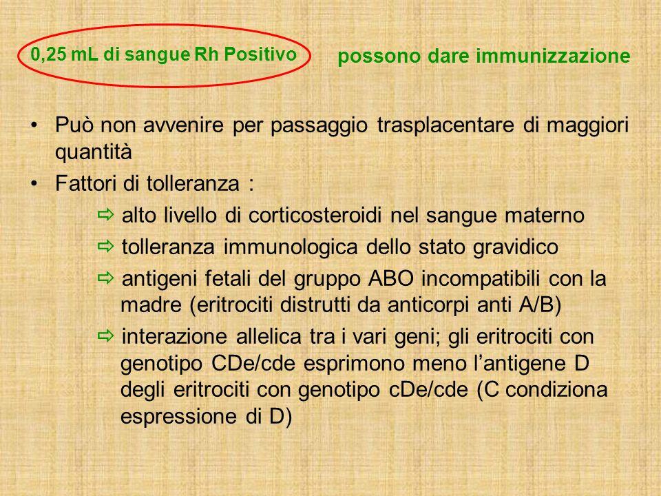 Può non avvenire per passaggio trasplacentare di maggiori quantità Fattori di tolleranza : alto livello di corticosteroidi nel sangue materno tolleran
