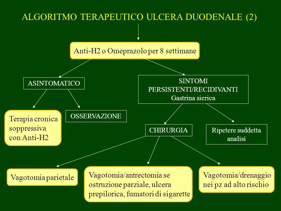 ALGORITMO TERAPEUTICO ULCERA DUODENALE (2) Anti-H2 o Omeprazolo per 8 settimane ASINTOMATICO SINTOMI PERSISTENTI/RECIDIVANTI Gastrina sierica Terapia
